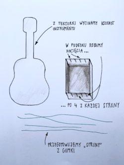 Graficzna prezentacja instrukcji do gitarki.